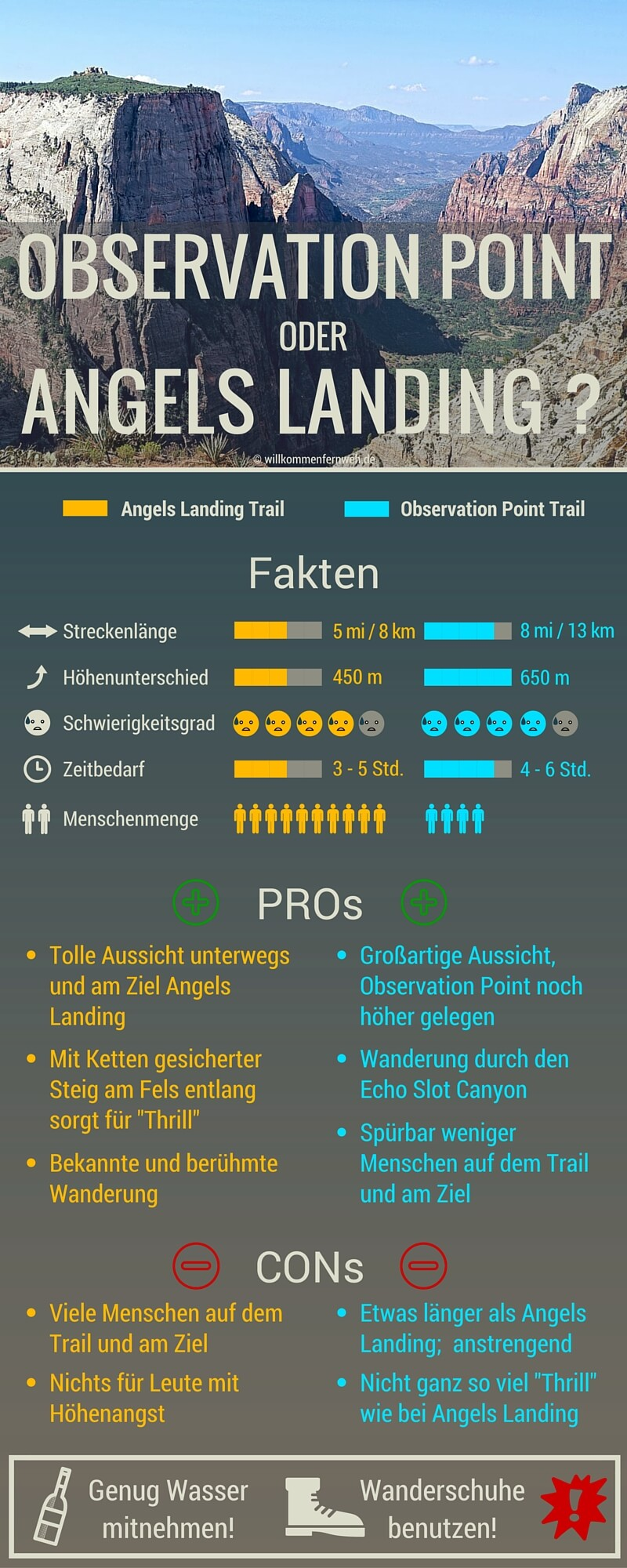 Infografik Observation Point vs Angels Landing